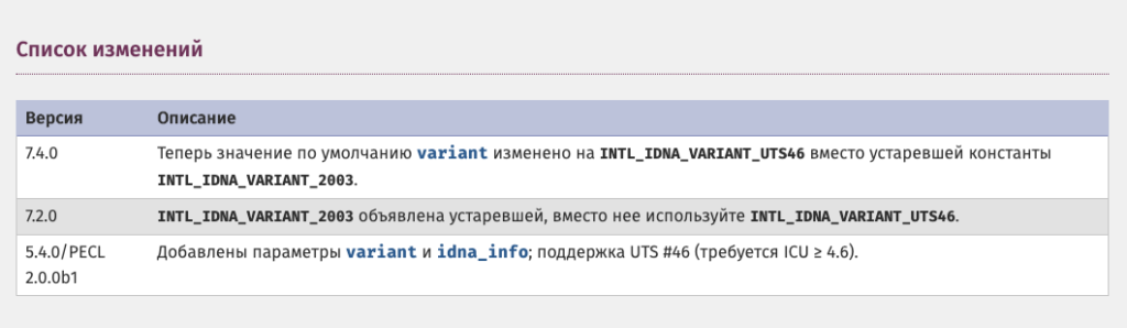 [Решено] PHP Deprecated: idn_to_utf8(): INTL_IDNA_VARIANT_2003 is deprecated in